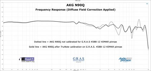 AKG N90Q Frequency Response with TruNote - DF.jpg