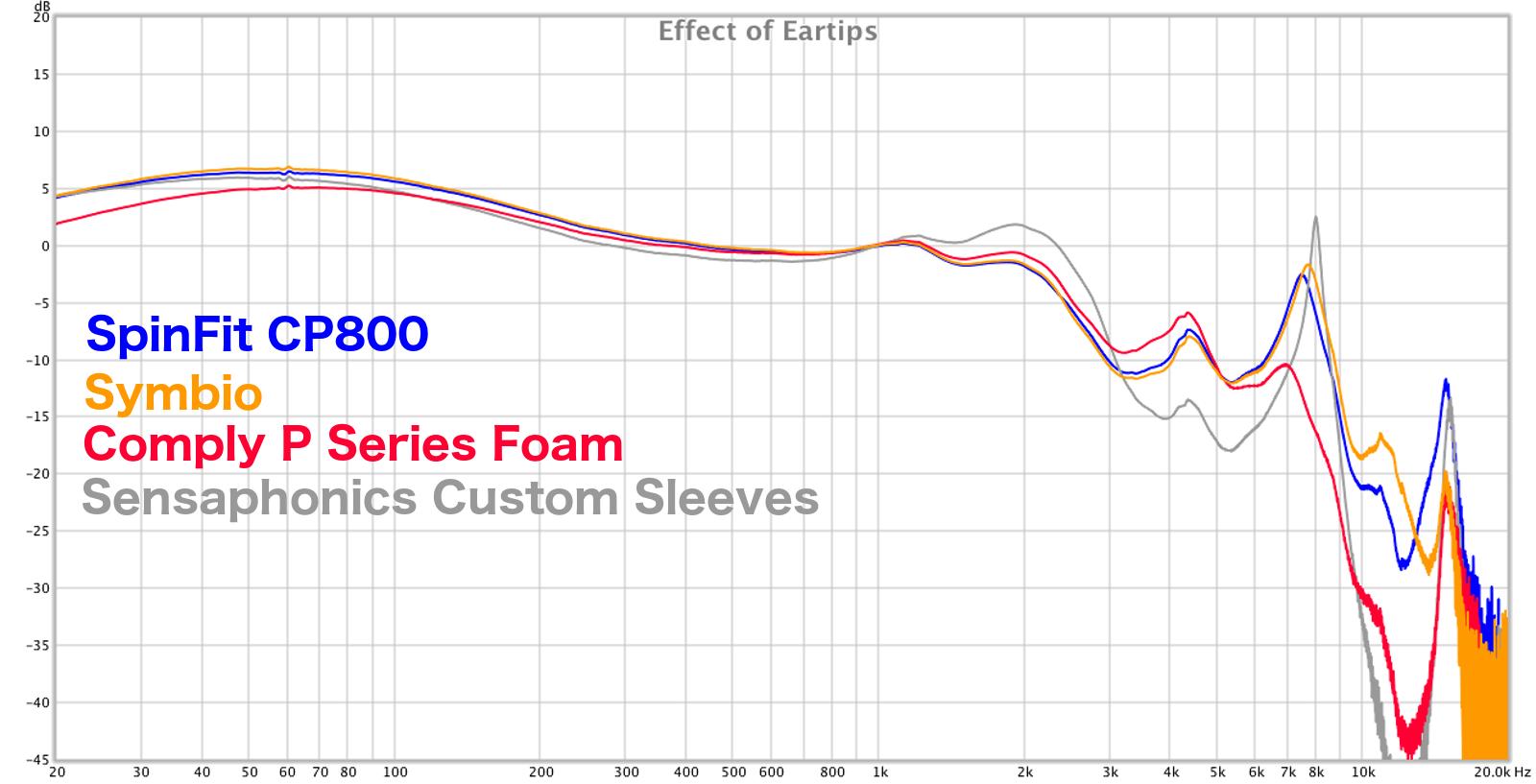 effect_of_eartips.png