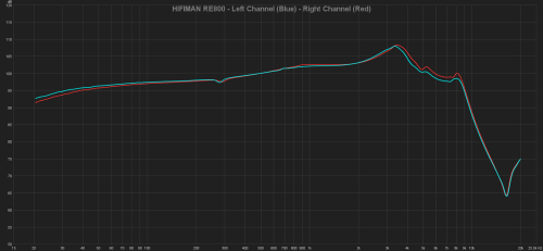 HIFIMAN RE800 - Left Channel (Blue) - Right Channel (Red).png