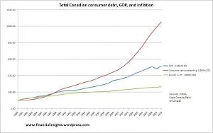 total-debt-cpi-gdp-growth-canada.jpg