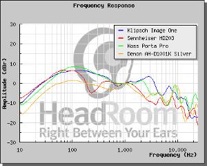 Headphone Comparo
