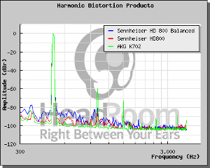 Chart showing balanced has more distortion than unbalanced.