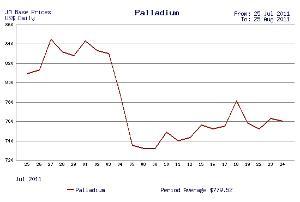 Palladium priced (ED8)