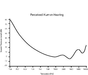 Human_Hearing_Graph.jpg