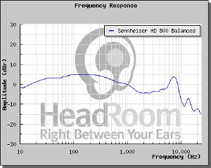 Balanced Sennheiser HD 800 Frequency Response Chart