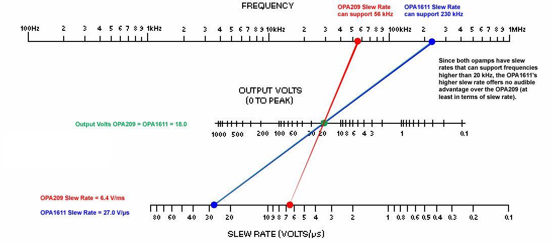 OPA1611 vs OPA209 Slew Rate.jpg