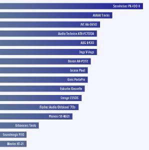 postrock's Compact Portable Headphone Roundup bar graph