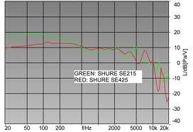 Shure sound signature compared