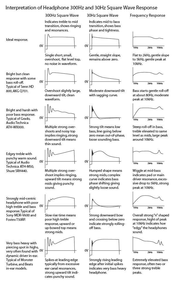 Interpretation of headphone measurements (source: innerfidelity)