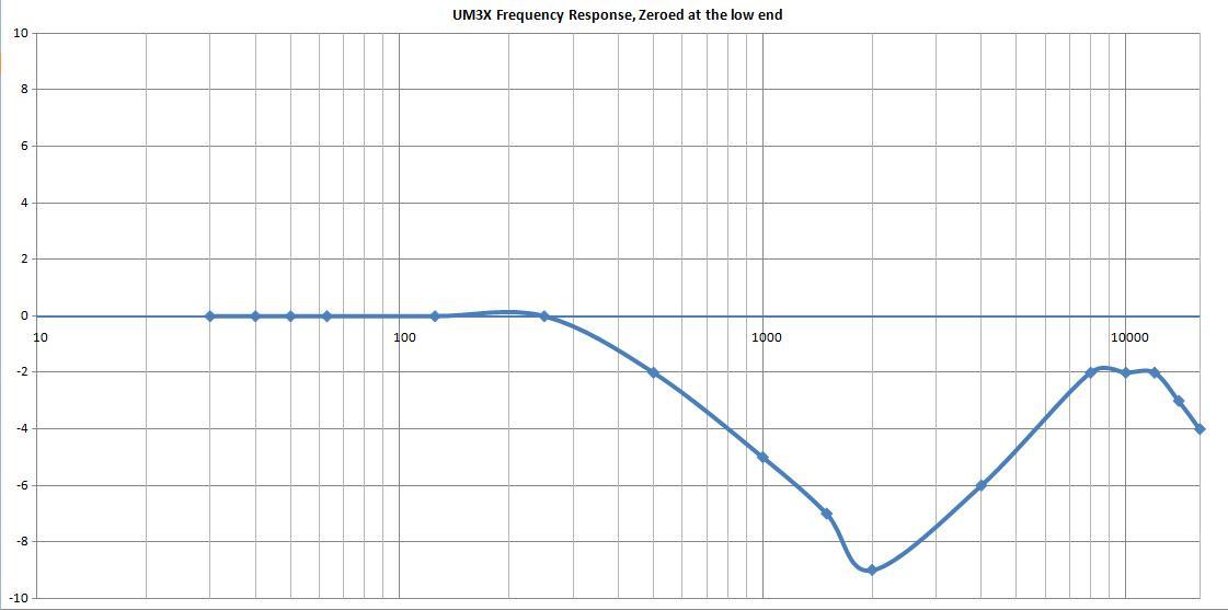 UM3X Response.jpg