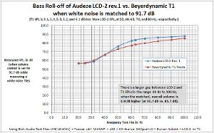 T1 vs. LCD-2 at the low end (b)