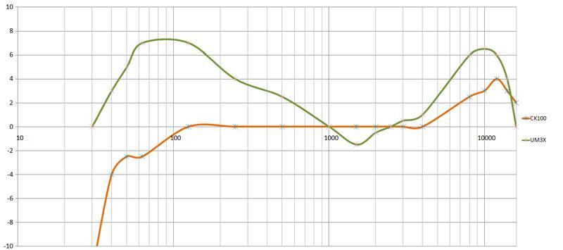 CK100 UM3X Frequency Response.jpg