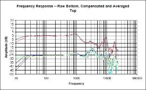 LCD-2 Frequency Response Graph