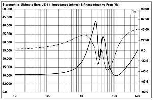 UE11 Impedance