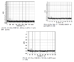 ad1955_pretty_graphs(fft 1k 0db for 48,96,192k sr).png