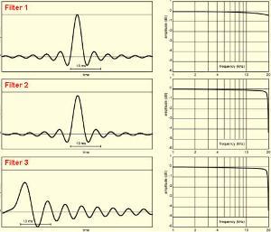 Symphony-DAC filters 1-3