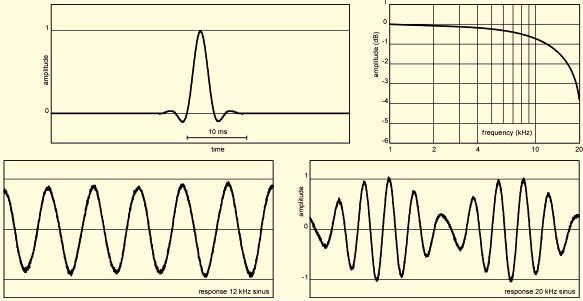 Symphony-DAC filter 4