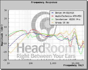 A frequency response comparison between the Sennheiser 280 pros, Grado Sr-80s, Denon 1001ks, and...