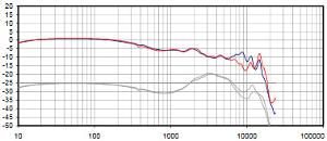 Dunu Titan 1 frequency response (from Inner Fidelity)