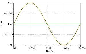 Sine wave 0 phase