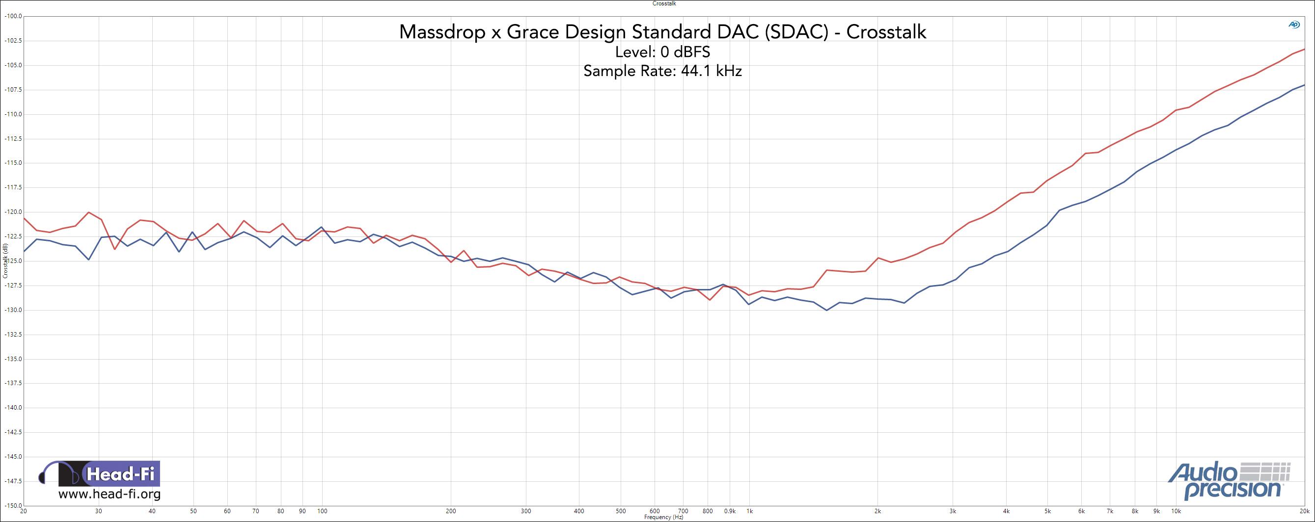 Massdrop x Grace Design SDAC - a budget beast   Page 3