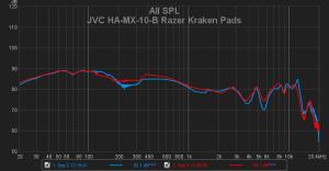 JVC HA-MX-10-B + Razer Kraken Pads