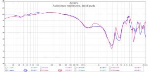 Audioquest Nighthawk (Stock pads)