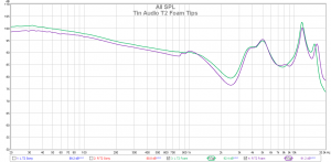 Tin Audio T2 (Foam tips)