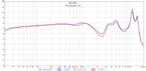 Tin Audio T2 (Sony hybrid tips)
