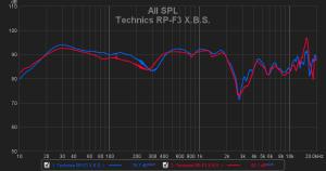 Technics RP-F3 - X.B.S.
