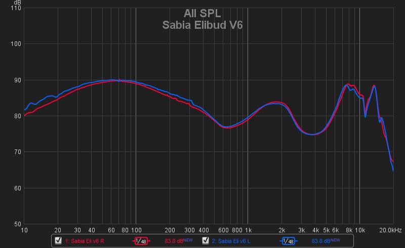 Sabia Elibud V6 2