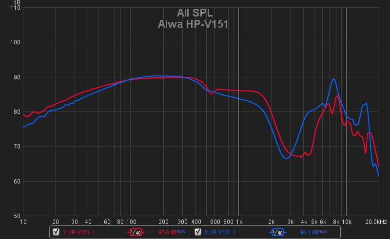 AIWA HP-V151