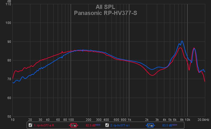 PANASONIC RP-HV377-S