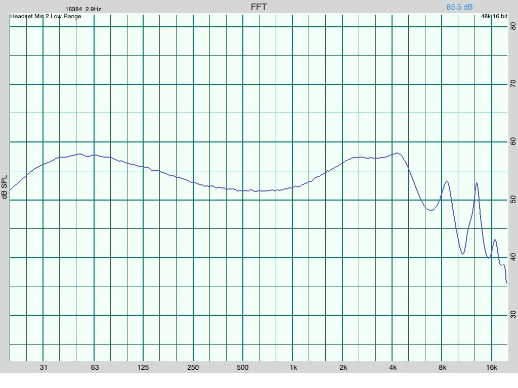 Kanas Pro Frequency graph